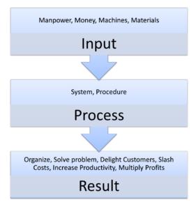 systems flowchart